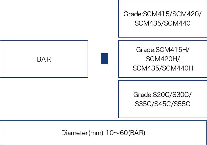 Bar Material
