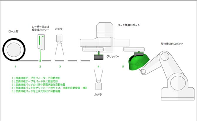 主要構成機器(SAMBA Proの例)