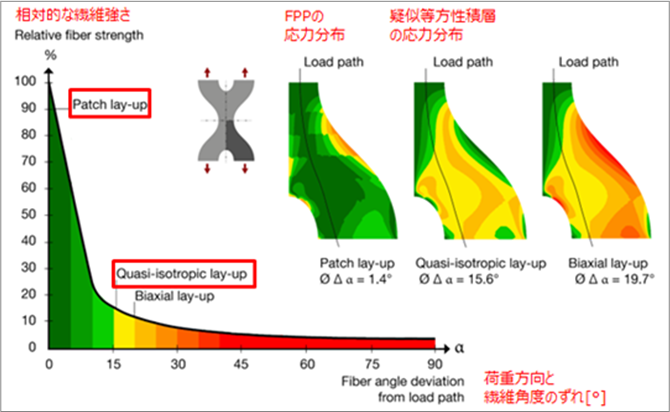 連続繊維と比較した場合のFPPの優位点